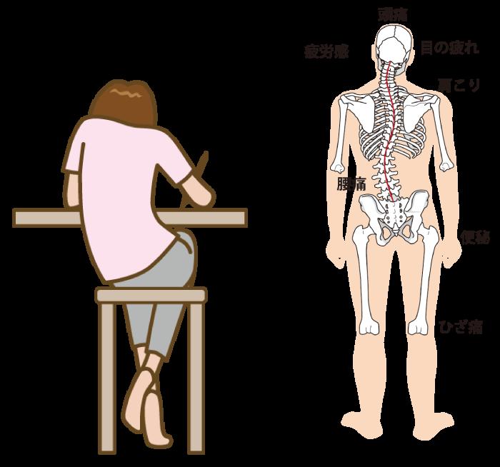 頭痛、体の歪み